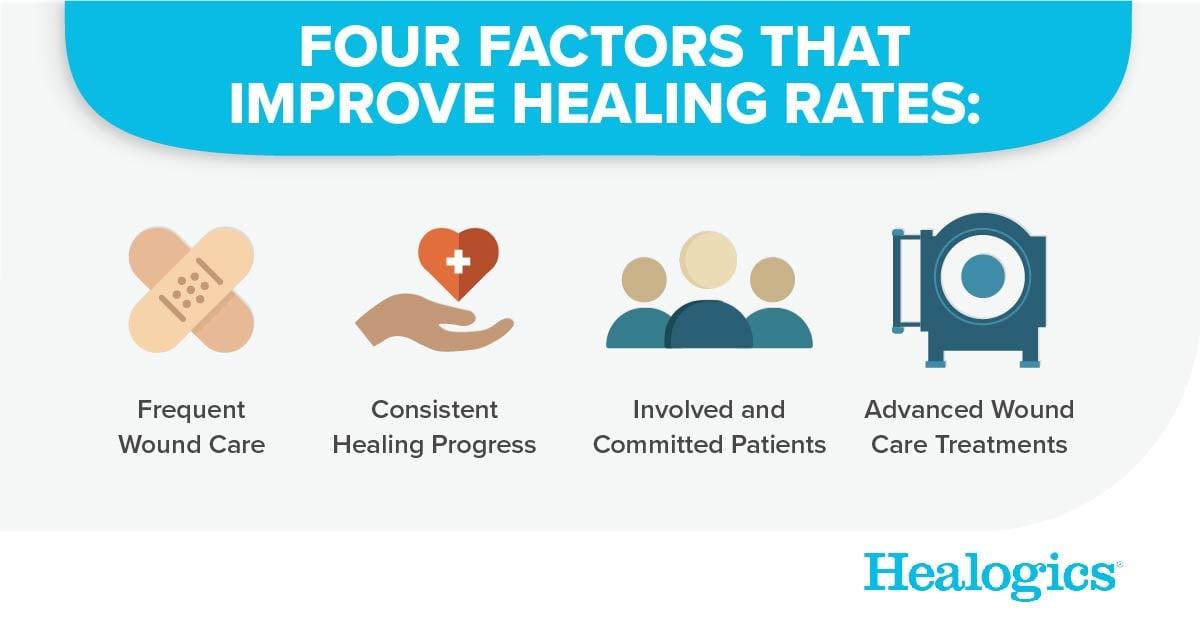 FOUR FACTORS THAT IMPROVE HEALING RATES_LinkedIn
